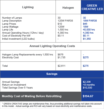GREEN CREATIVE LED Lighting ROI